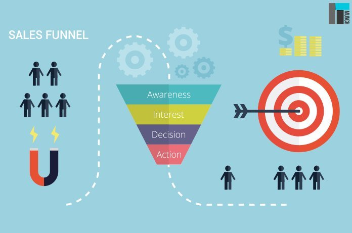 Read iTMunch's latest blog to understand the relation between online acceleration and sales funnel.