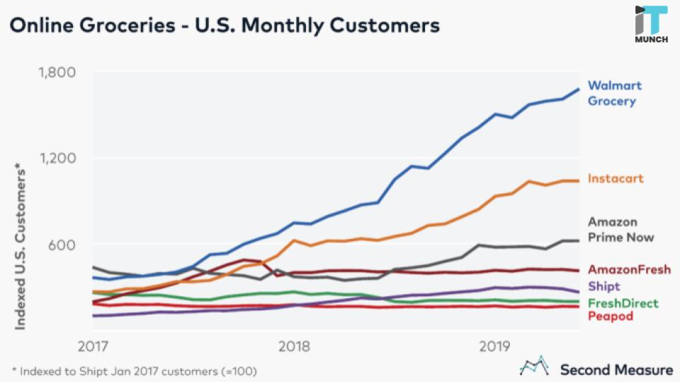 Online groceries- US monthly customers graph | iTMunch
