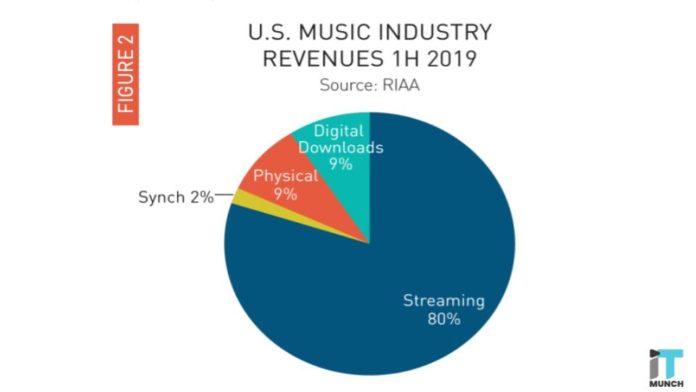 Us music industry revenue 2019