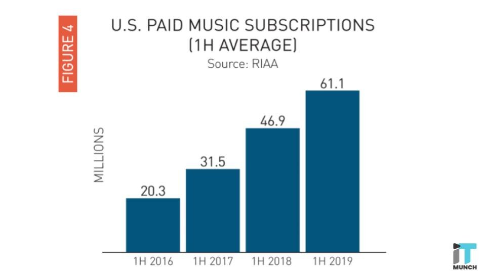 US paid music subscriptions | iTMunch