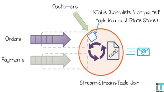 Real time data streaming | iTMunch