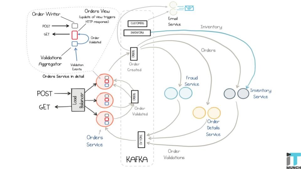 Kafka- real time data cloud service adds a new tier | iTMunch