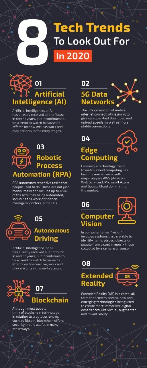 Trending Technologies in 2020 | iTMunch