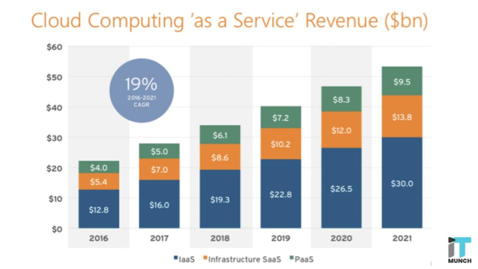 Cloud computing service revenue graph | iTMunch