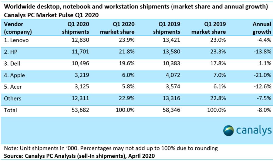 Worldwide quarter-wise market share | iTMunch