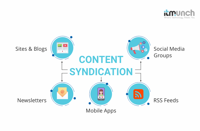 Content syndication | iTMunch