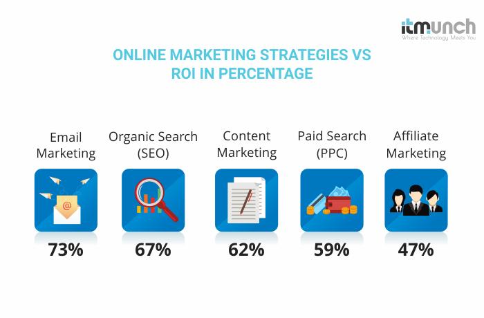 Online marketing strategy vs ROI | iTMunch