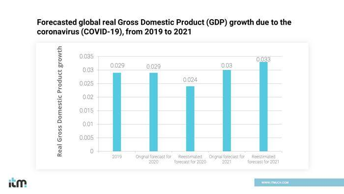 GDP Increase graph | iTMunch