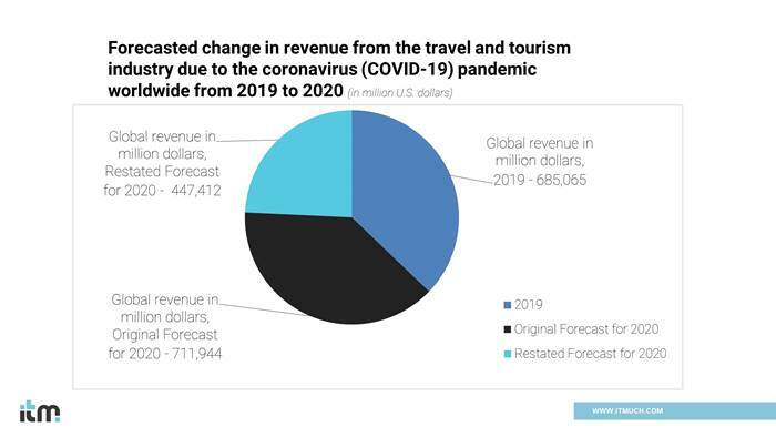 Travel and tourism revenue due to covid-19 | iTMunch