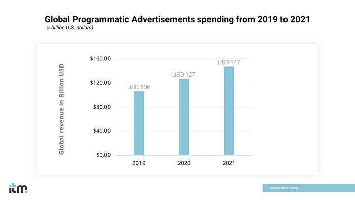 Programmatic advertising graph | iTMunch