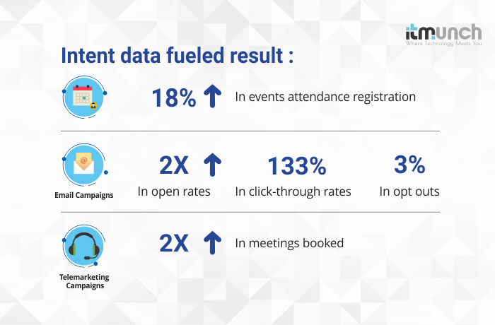 Intent data fueled result | iTMunch