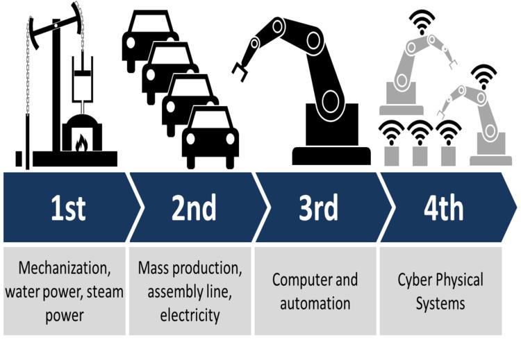 4th industrial revolution | iTMunch